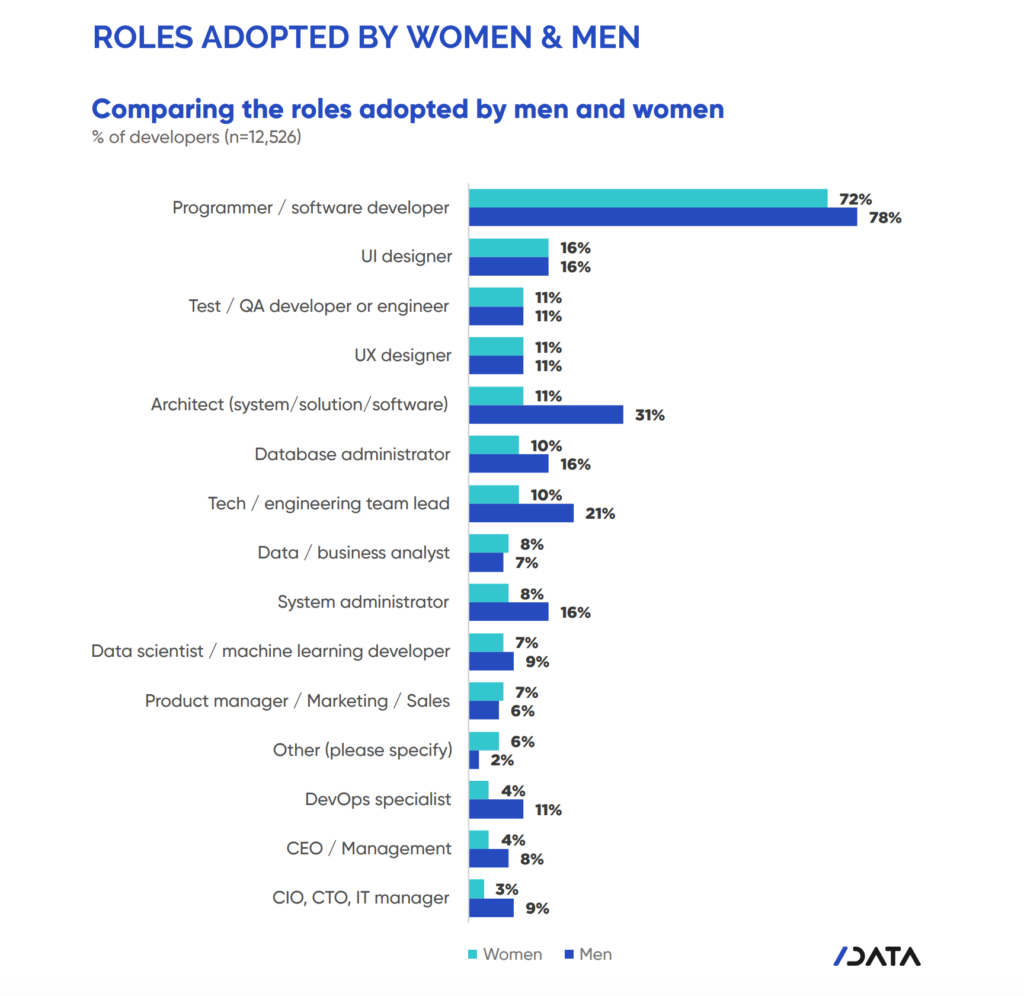 Tech roles adopted by men vs women April 2019