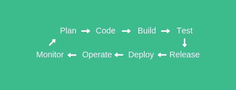 Continuous development model