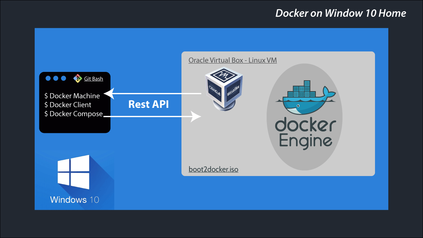 docker windows home