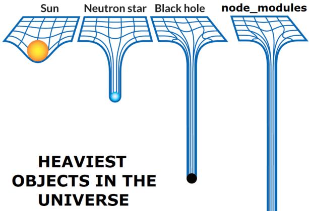 Node modules mass