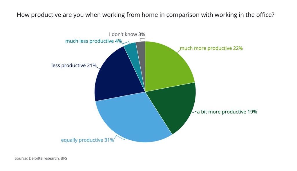 post-pandemic era Productivity at home vs at the office
