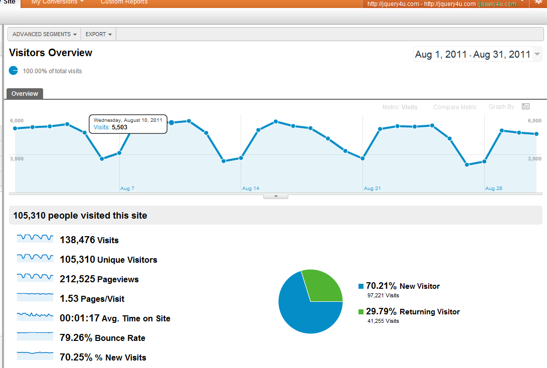 google-analytics-jquery4u-01-09-2011