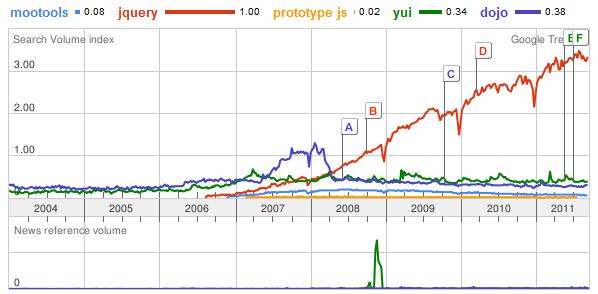 jquery-google-trends