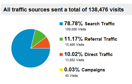 traffic-sources-jquery4u-01-09-2011