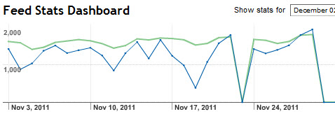 feedburner-subscribers-dropped-to-zero