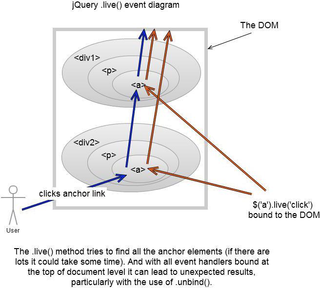 jquery4u-live-event-diagram