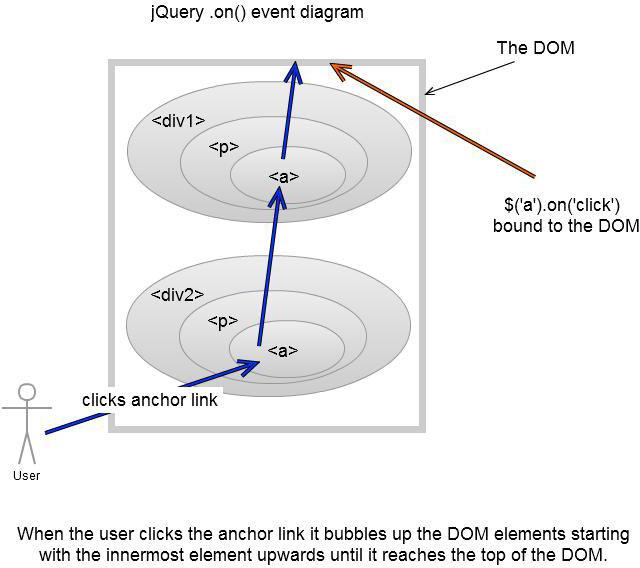 jquery4u-on-event-diagram1