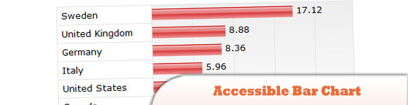 Accessible Bar Chart
