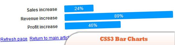 CSS3 Bar Charts