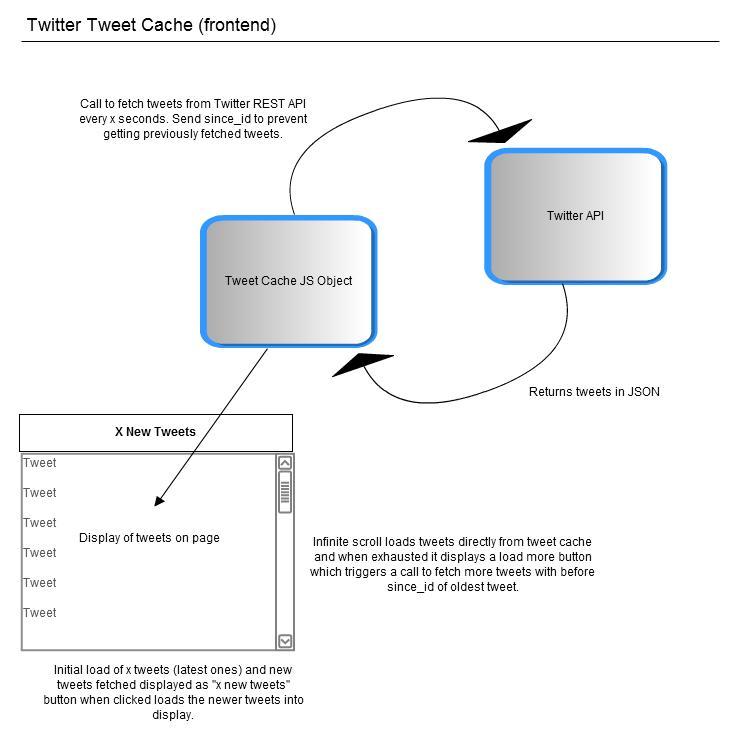 twitter-tweet-cache-frontend