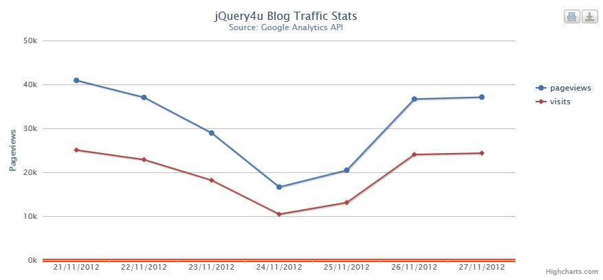 blog-stats-graph